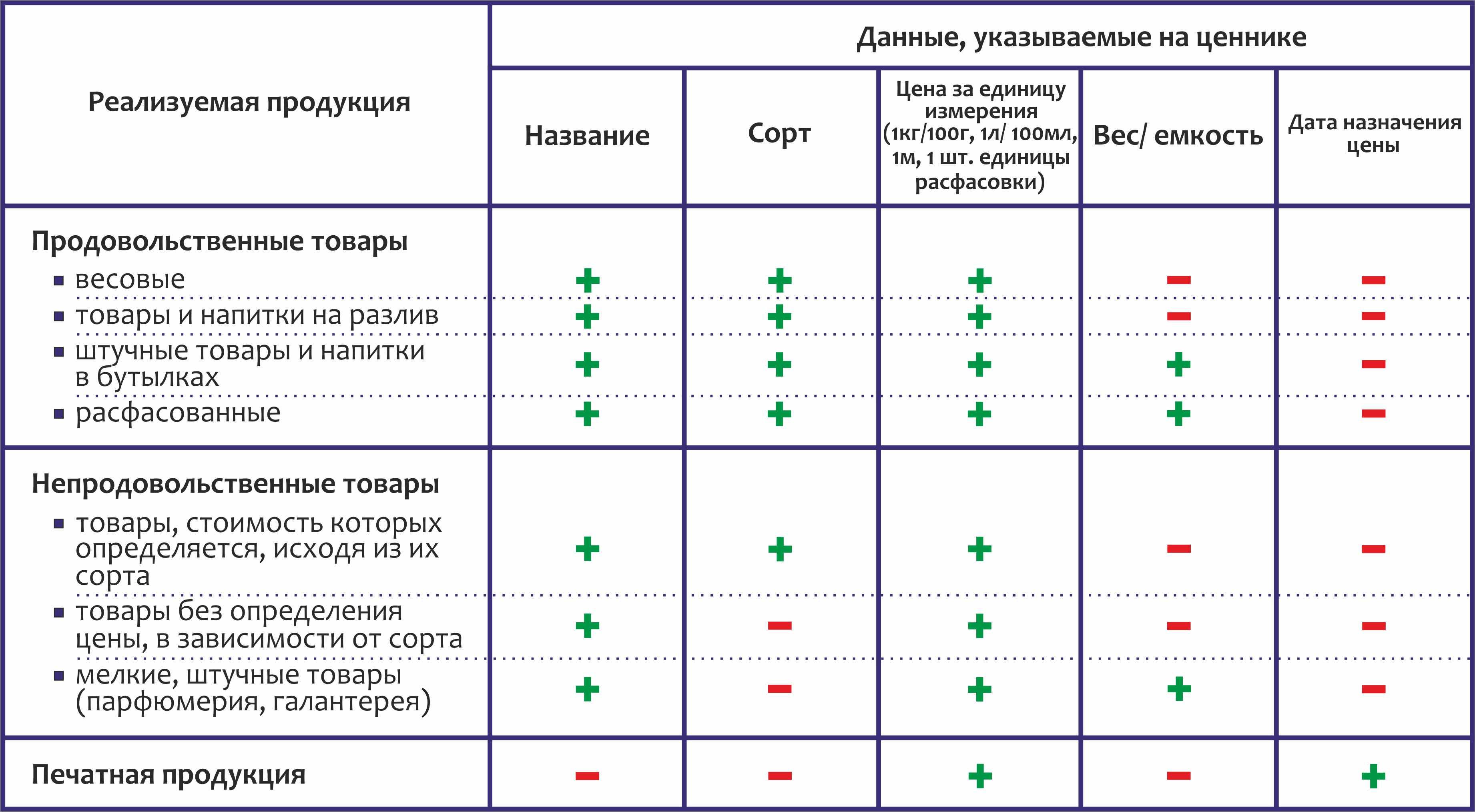 Порядок и правила оформления ценников на товары по закону